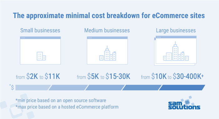 How Much Does It Cost To Build A Software Platform