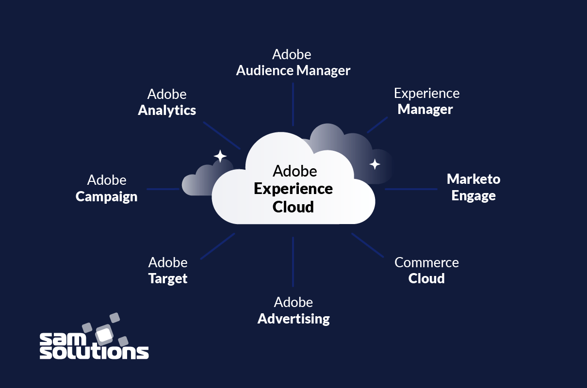 Adobe-Experience-Cloud-components-image