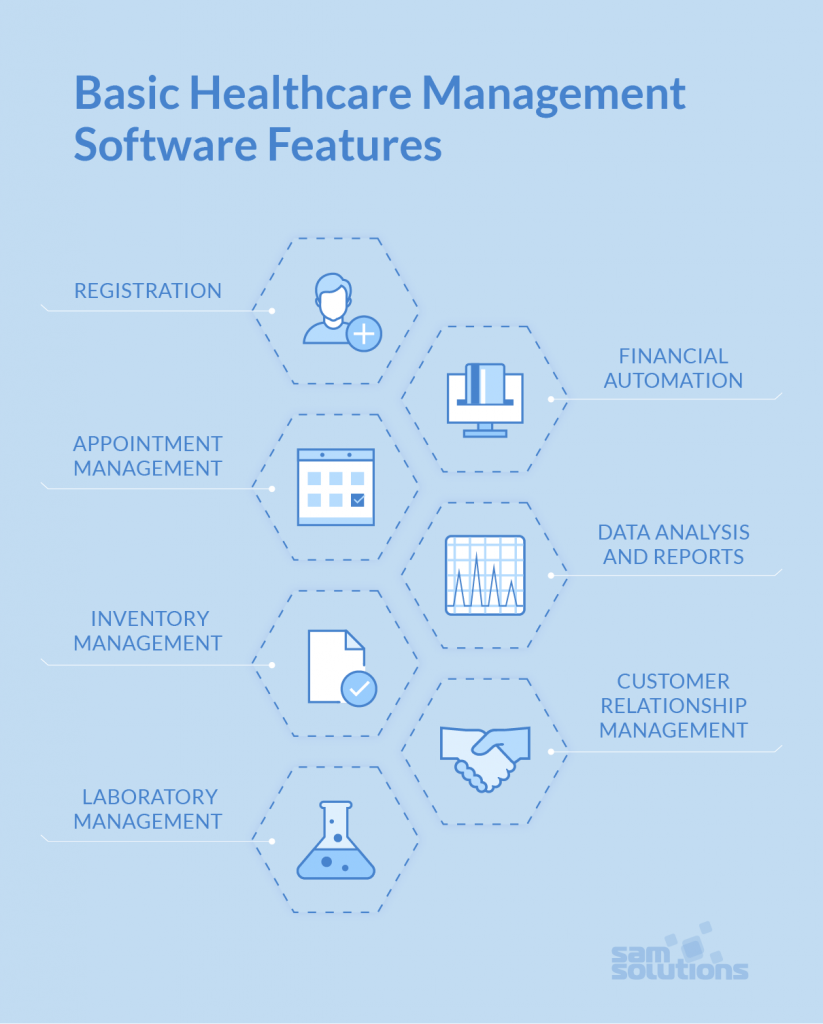How to Develop Hospital Management Software | SaM Solutions