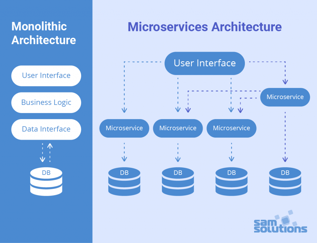 Microservices vs. Monolithic: Business Cases | SaM Solutions