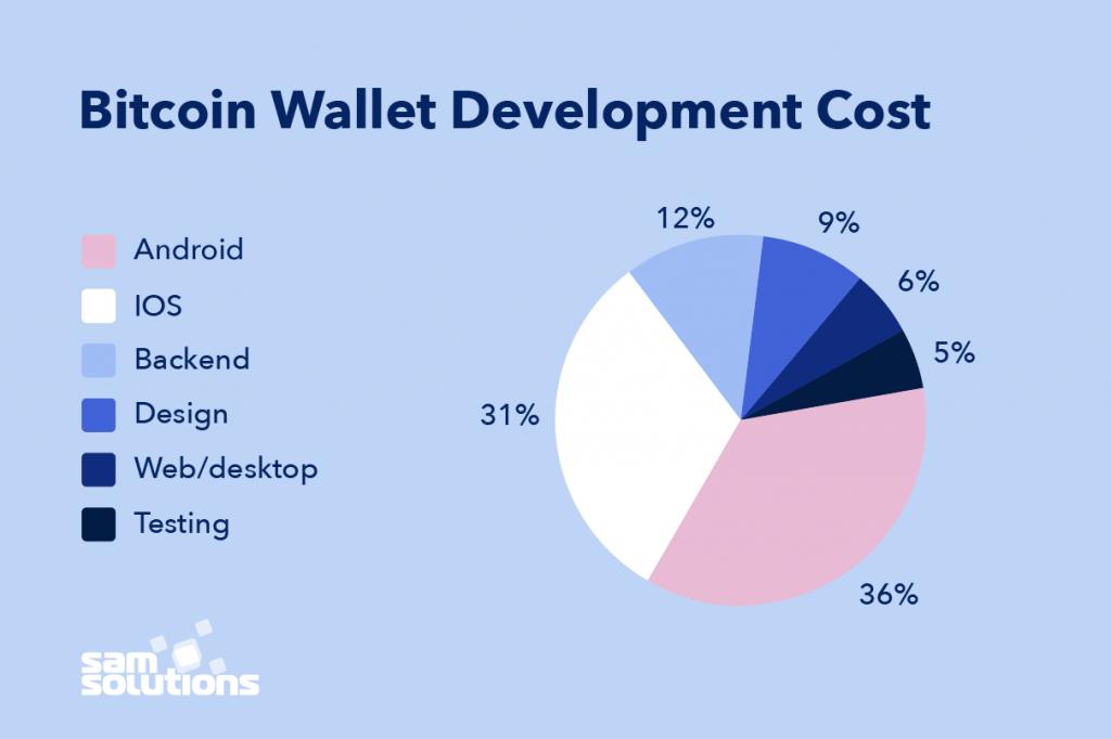Bitcoin Wallet App Development | SaM Solutions