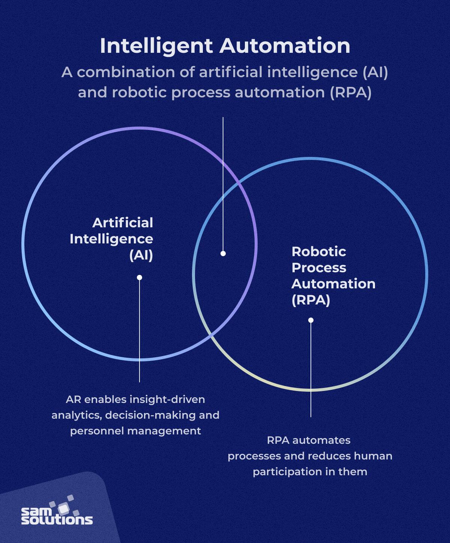 Intelligent-automation-IA-components-image
