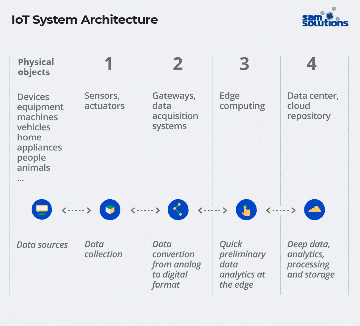 Architecture of IoT systems