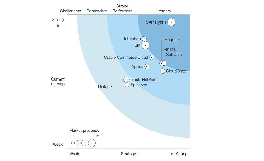 Benefits of SAP Commerce Cloud (ex  SAP Hybris Commerce)   SaM Solutions
