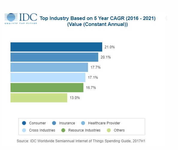 Top-industry-5-CAGR-image