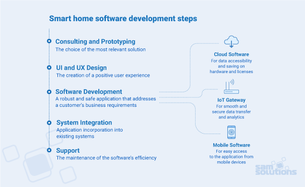 smart-home-app-development-steps-image