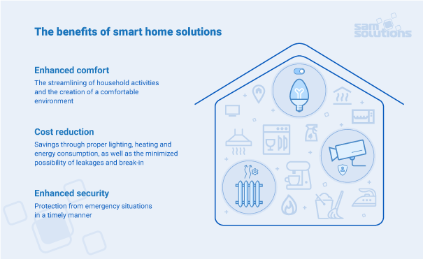 Technology Management Image: Smart Home Mobile App Development [Real-Life Examples