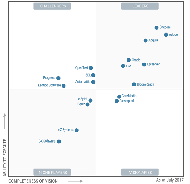 Sitecore Experience Accelerator Sam Solutions