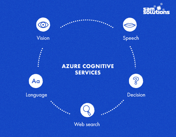 Azure-Cognitive-Services-products-image