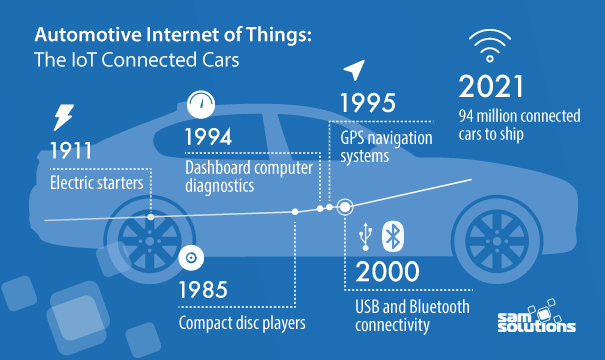 Automotive-iot-solutions-image