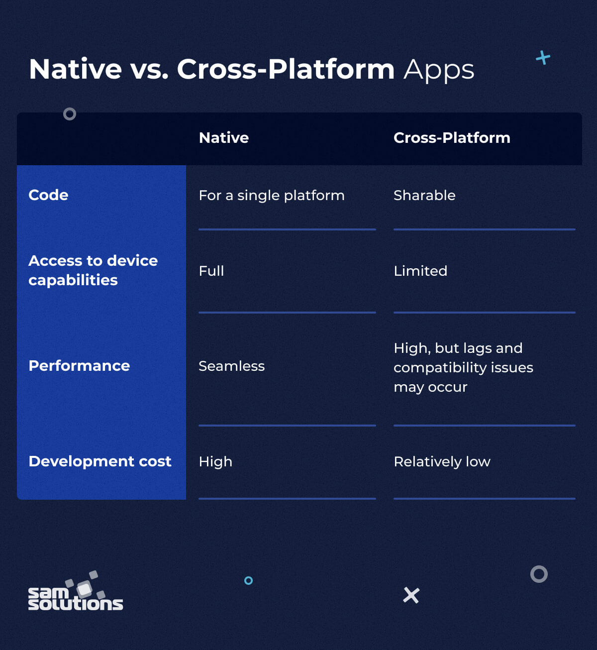 Cross-Platform-vs-Native-Applications