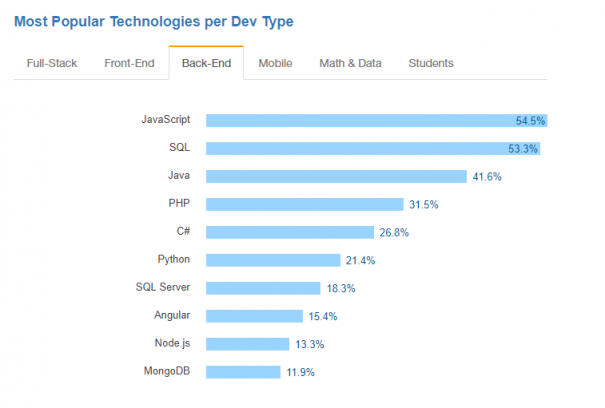 most-popular-technologies-image