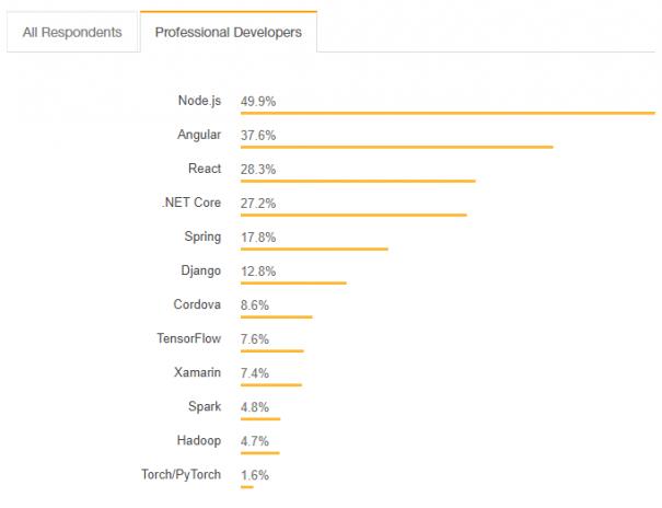 Node js vs  PHP Backend Development | SaM Solutions