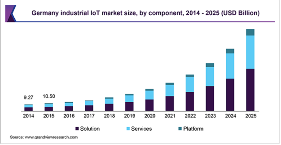 IoT-in-manufacturing