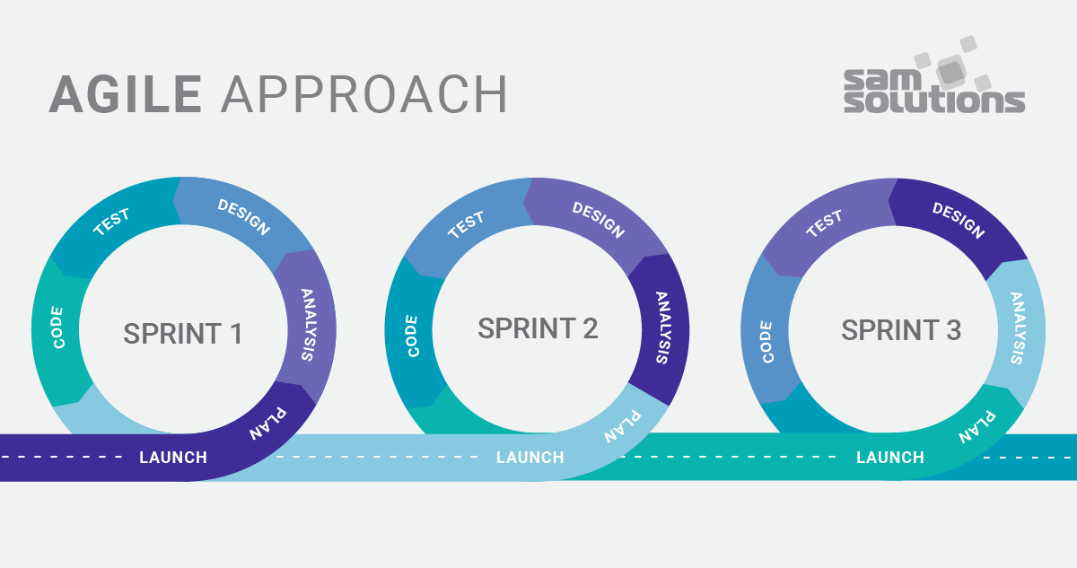 Agile vs. Waterfall: What's the Difference?   SaM Solutions