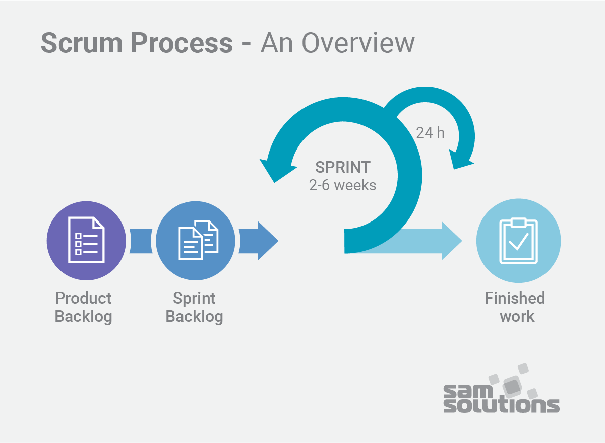 Agile vs  Waterfall: What's the Difference? | SaM Solutions