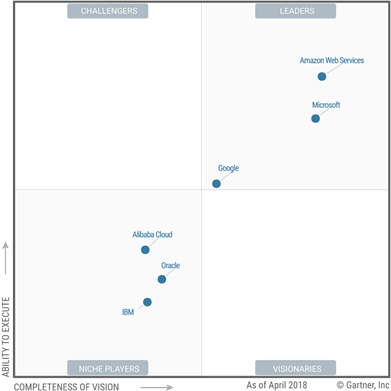 Oracle Cloud Vs Aws Comparative Analysis Examples Sam