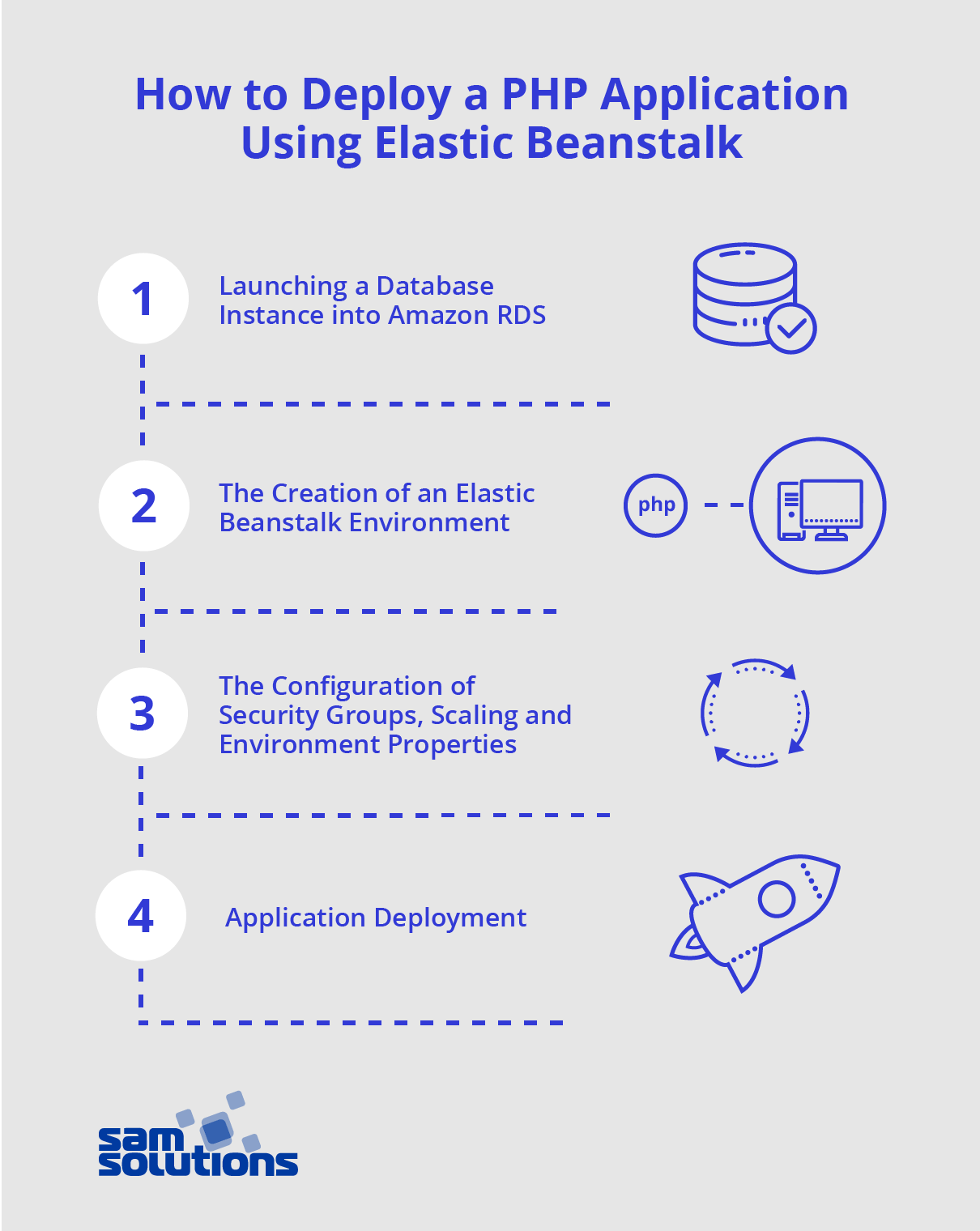 How to Deploy an Application using AWS Elastic Beanstalk? | SaM