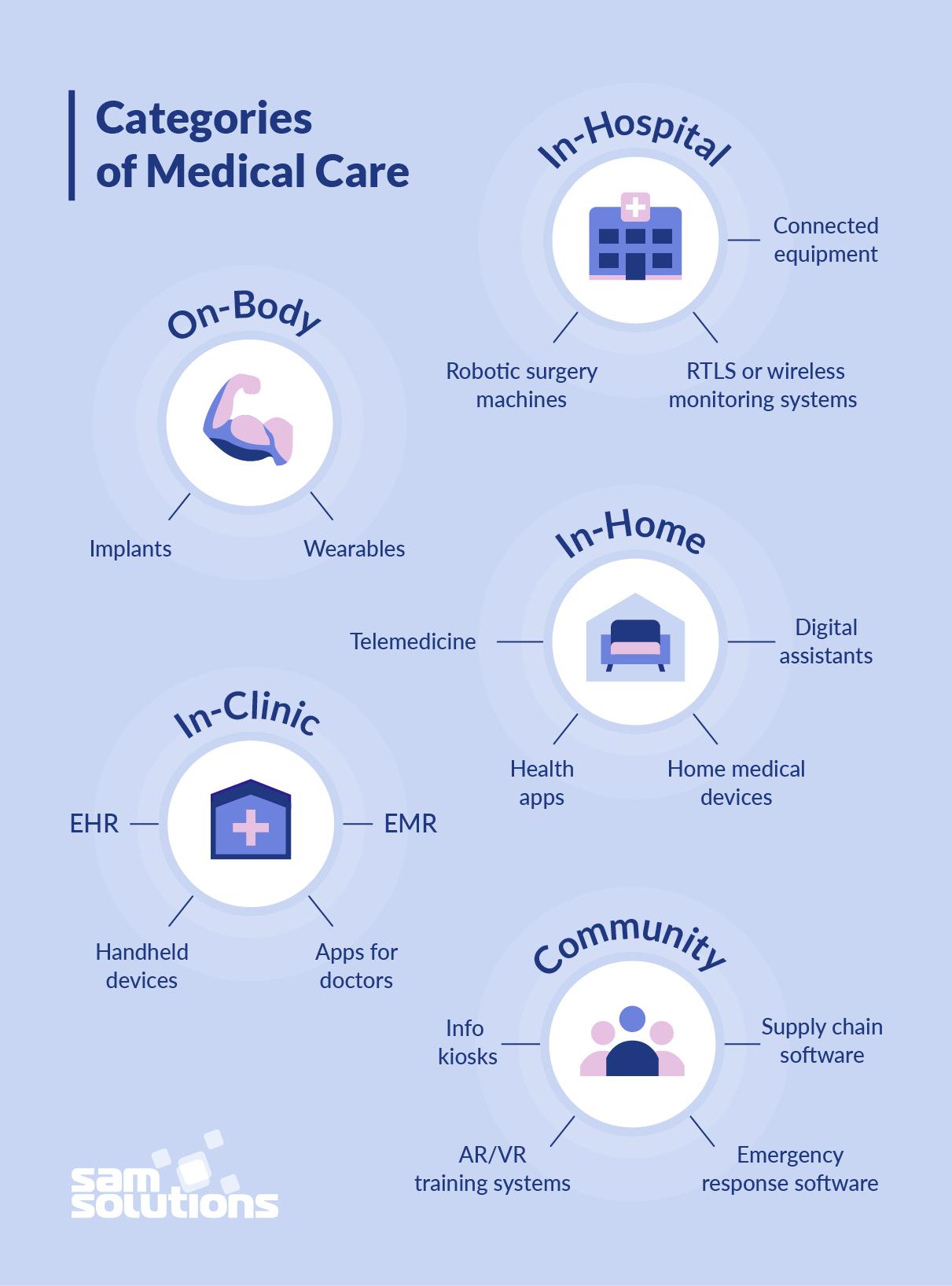 Medical-care-digitalization