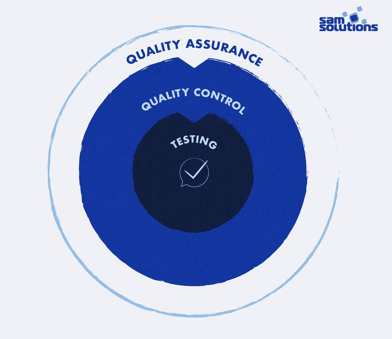QA-QC-Testing