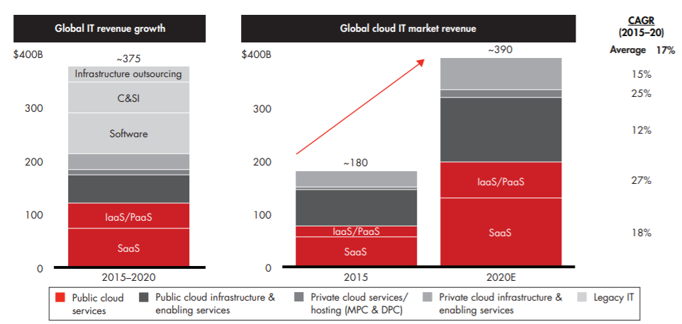 Cloud-computing-market-stats