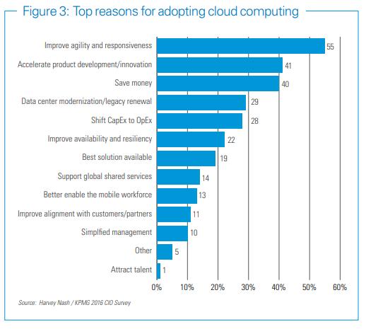 reasons-adopting-cloud-image