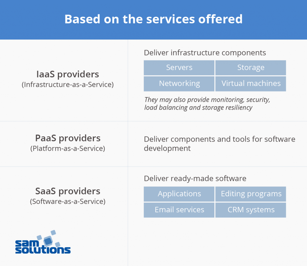 Top 8 Cloud Computing Services Providers | SaM Solutions