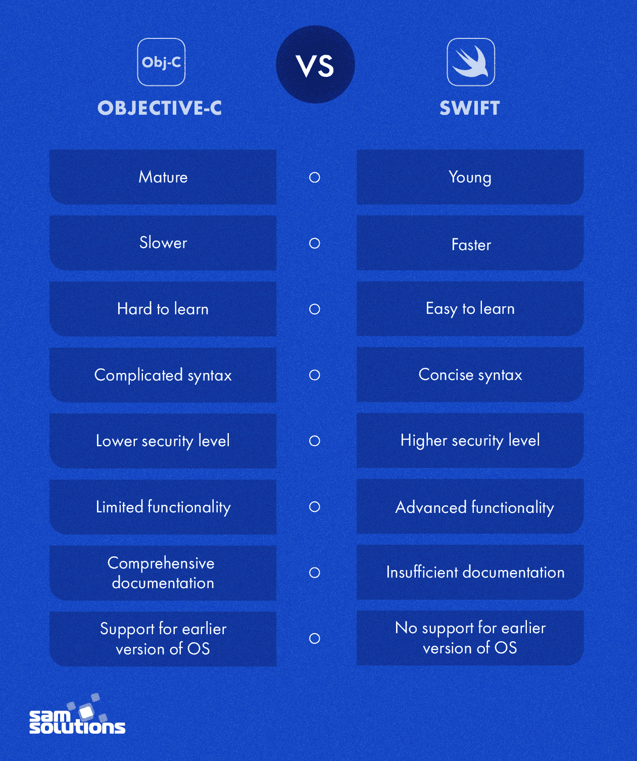 Objective-C-vs.-Swift-comparison-chart