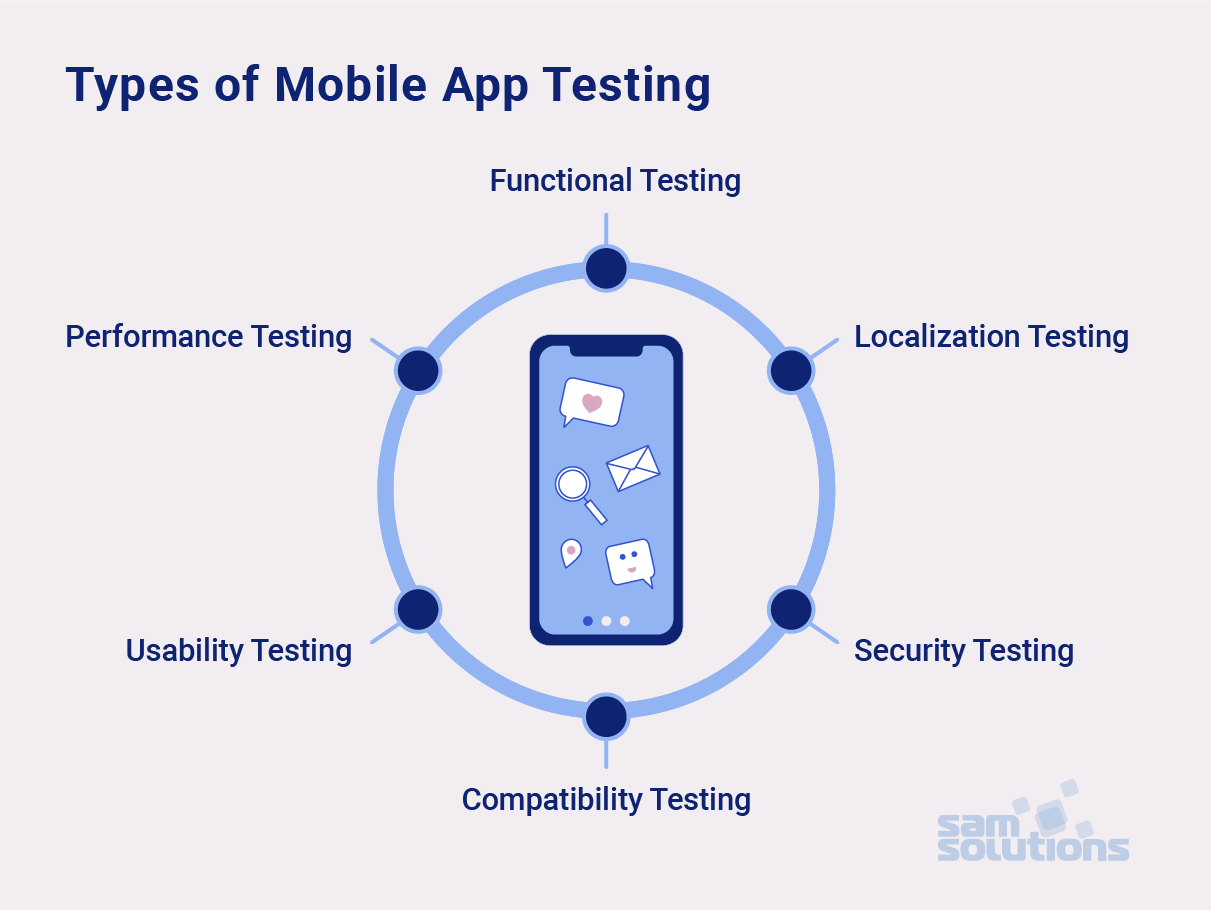 Mobile-app-esting-types