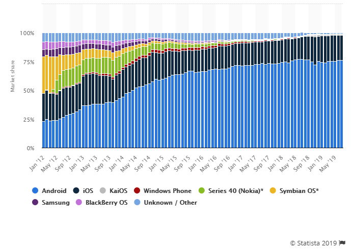 Mobile-OS-market-share