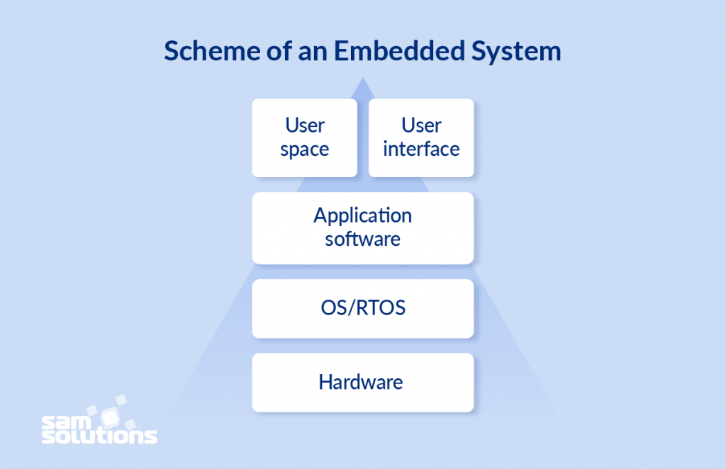 Top Ten Tools for Embedded Development in 2019 [Ultimate Guide