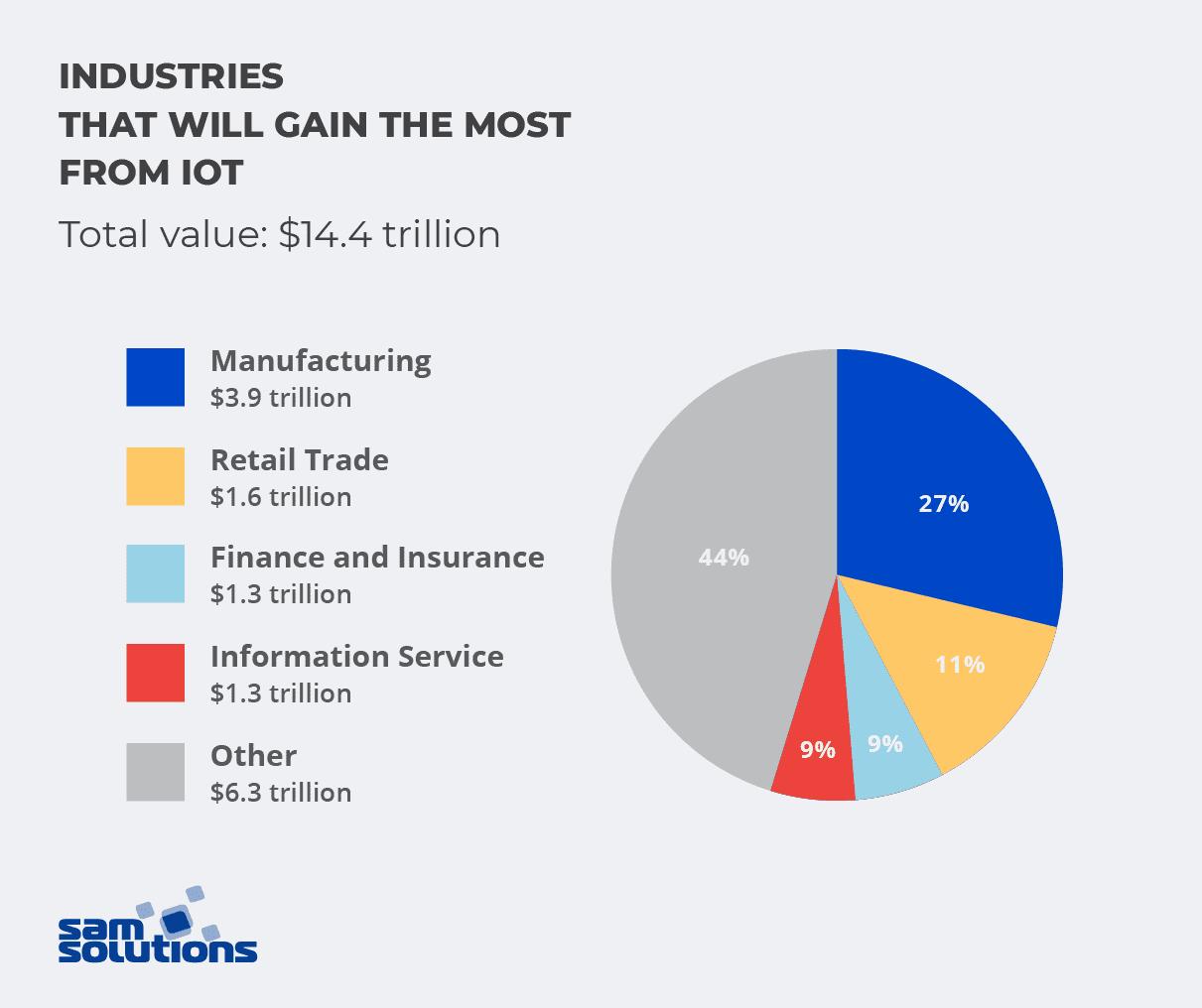 IoT in manufacturing statistics