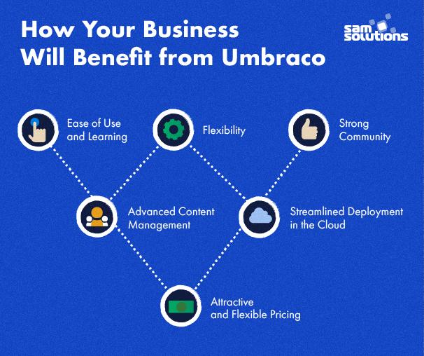 Umbraco-cms-benefits-image