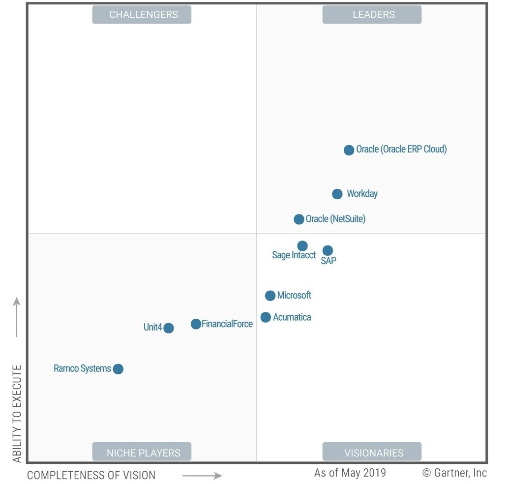 Gartner-Magic-Quadrant-Cloud-Core-Financial-Management-Suites-photo