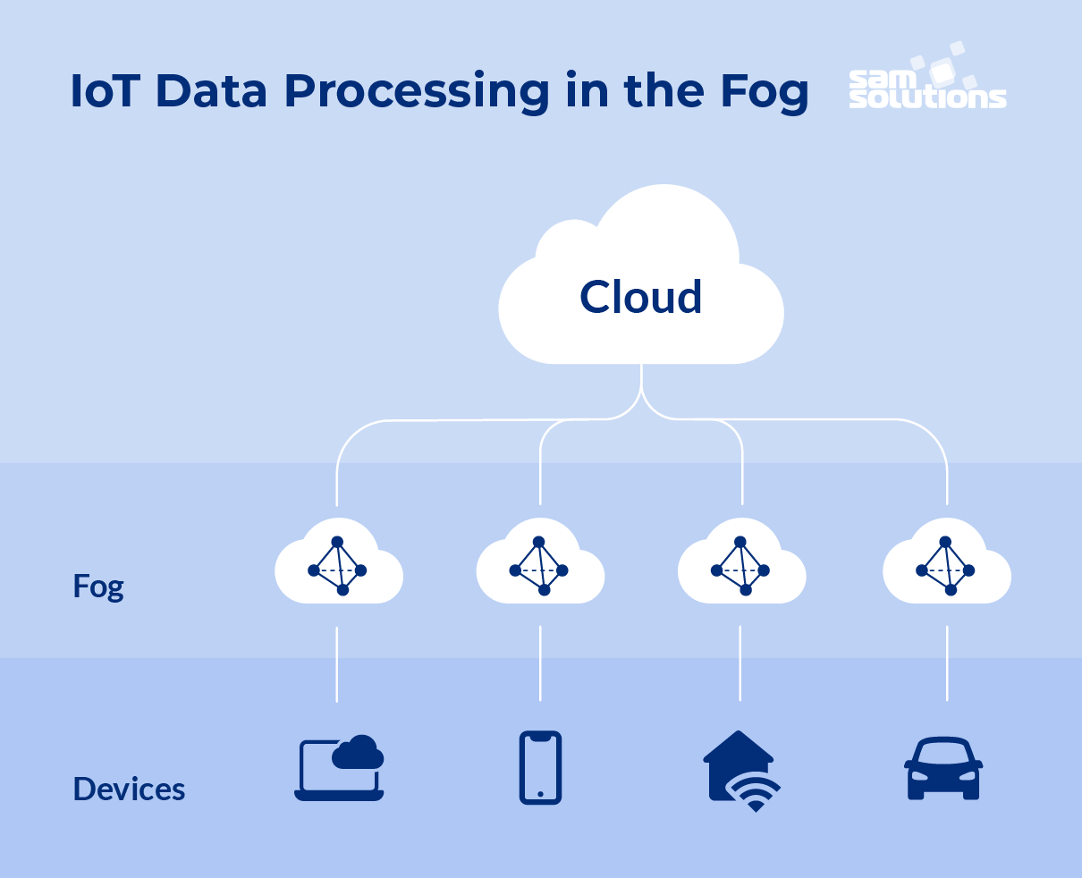 Fog–vs–cloud–computing–image