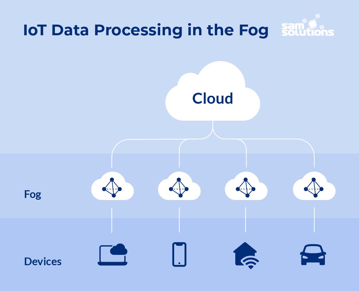 Fog–vs–cloud–computing–image