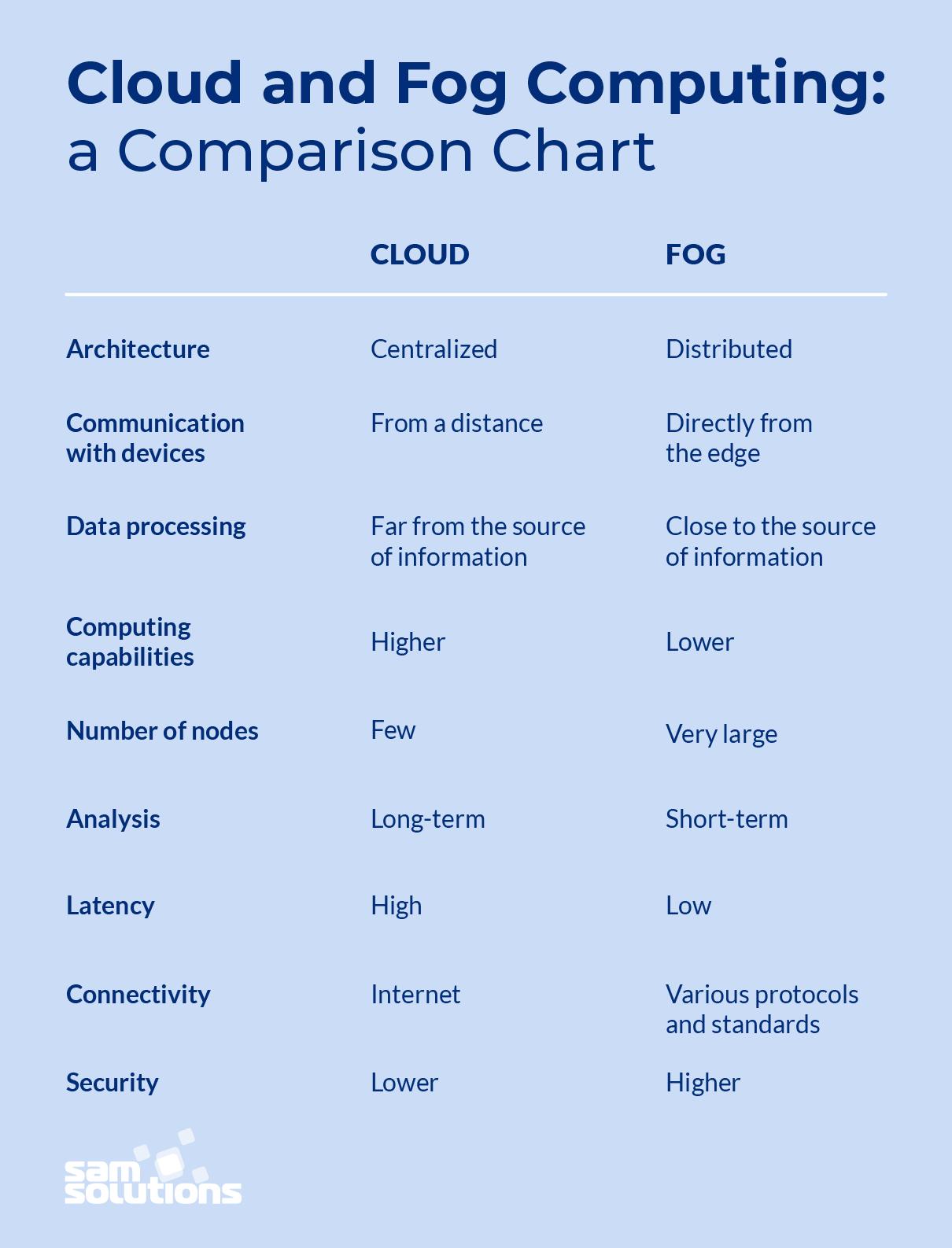 Cloud-vs-fog-computing-comparison