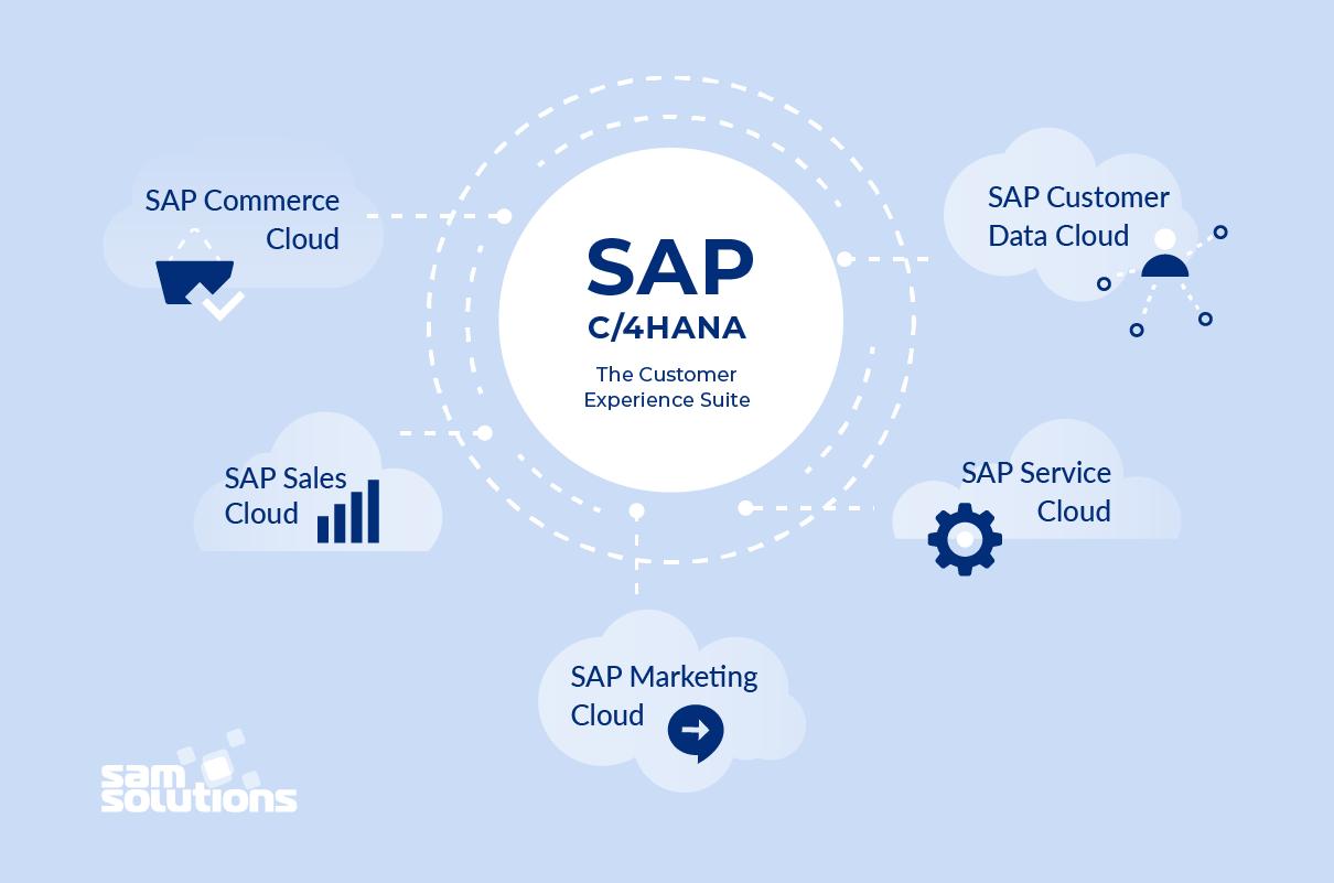 SAP-C4HANA-platform-components