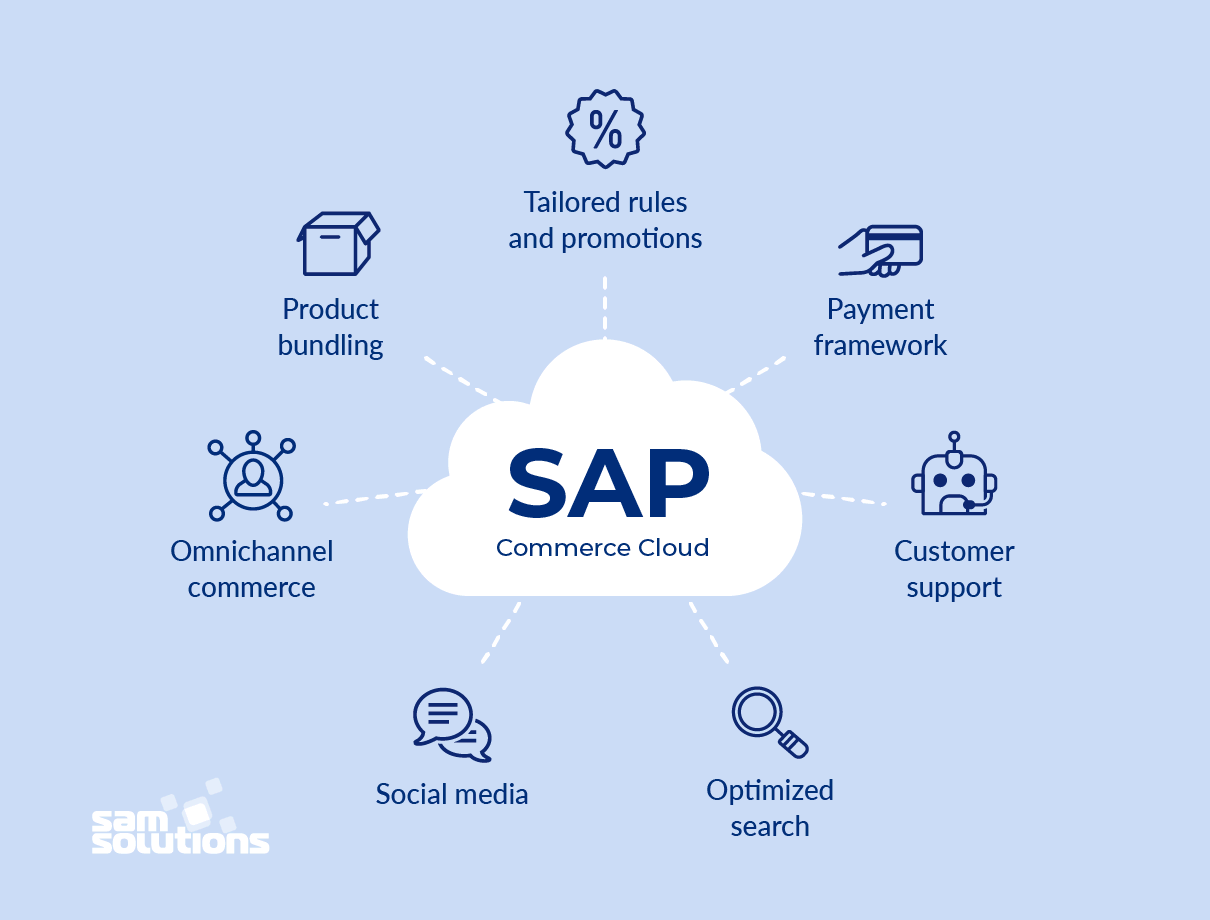 SAP-Commerce-Cloud-features