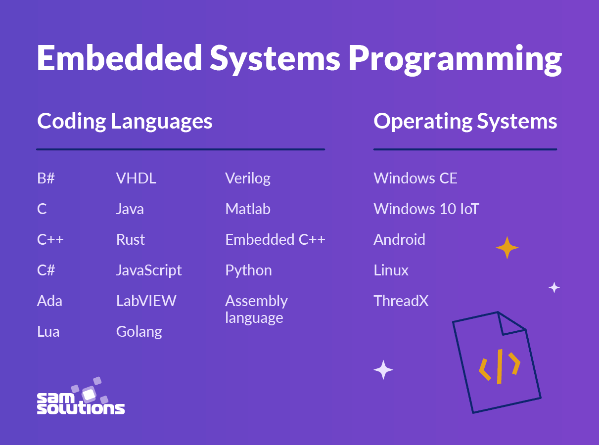 Elements_of_embedded_system_programming_image