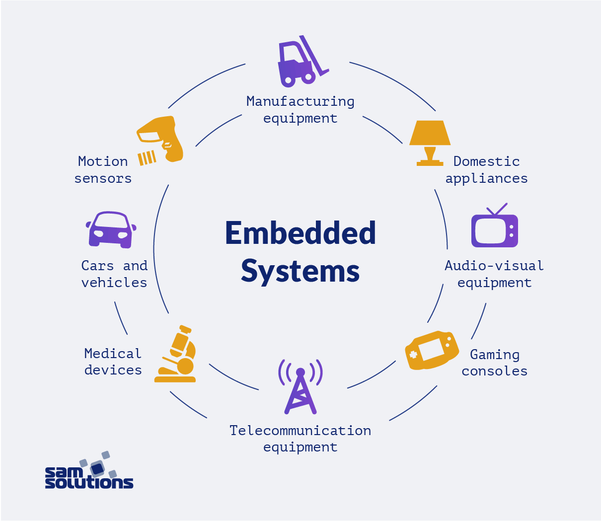 Embedded Software Development Key Facts And Real Life Use Cases Sam Solutions