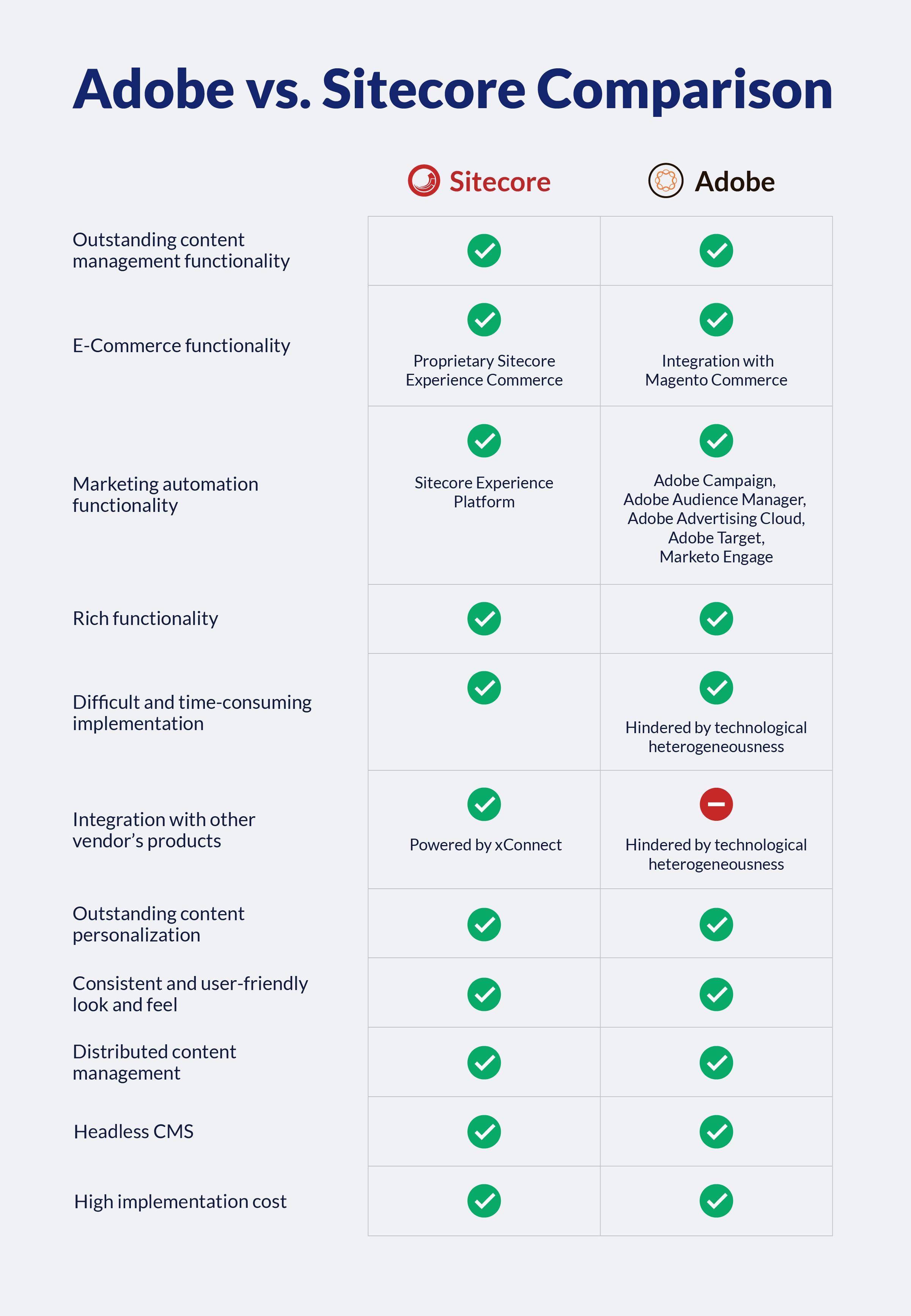 Adobe-vs-Sitecore-comparison-table