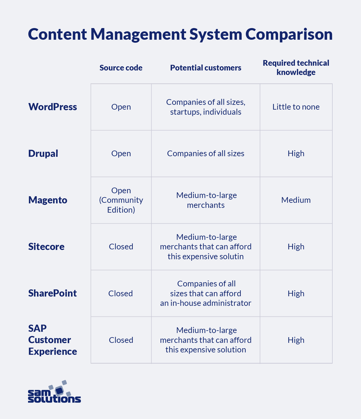 Comparison-chart-of-top-CMS