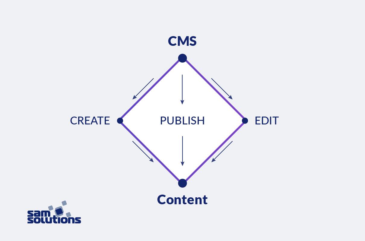 Content-management-system-image