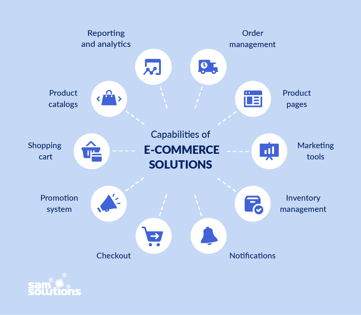 Capabilities-of-e-commerce-solutions-photo