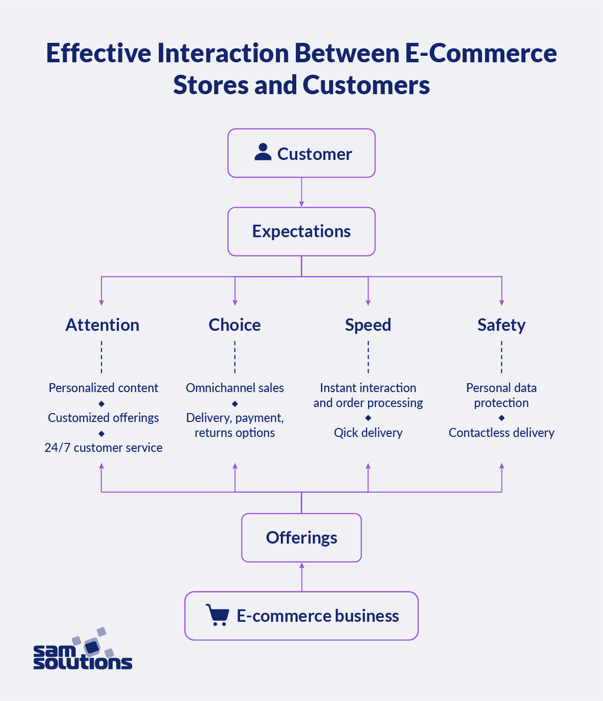 CX-and-ecommerce-interaction-image