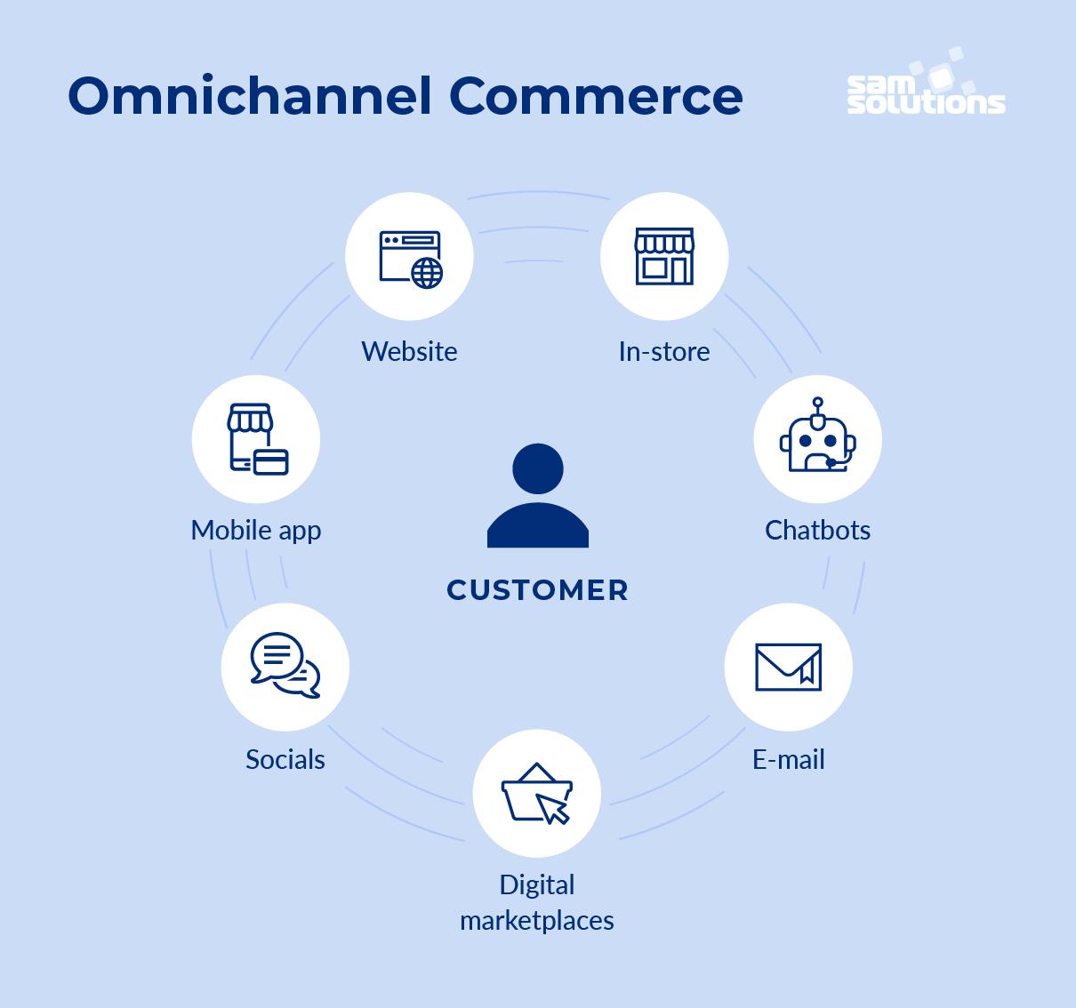 Omnichannel-commerce-scheme