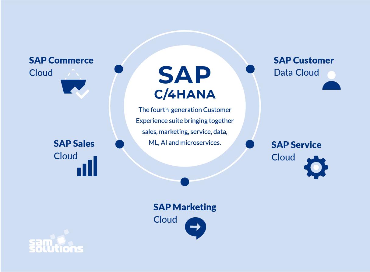 SAP-C4HANA-structure