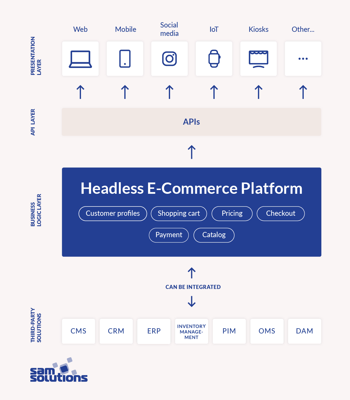 Headless-ecommerce