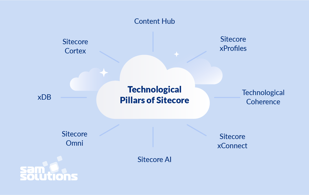 technological-pillars-of-sitecore-image
